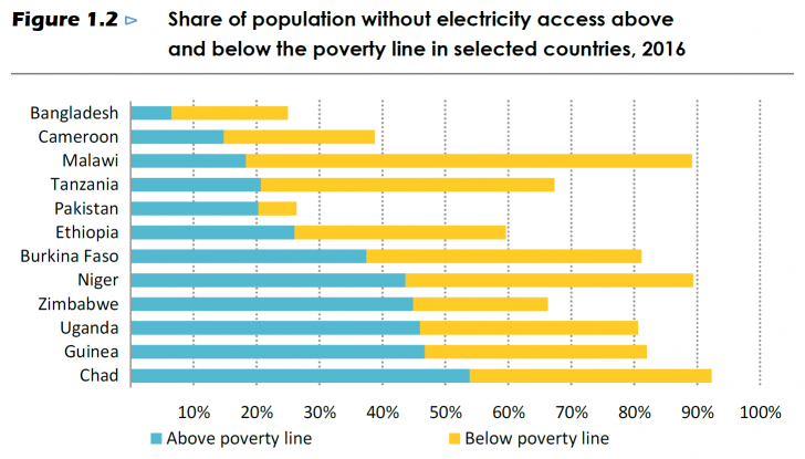 AIE, WEO-2017 Special Report: Energy Access Outlook, octobre 2017